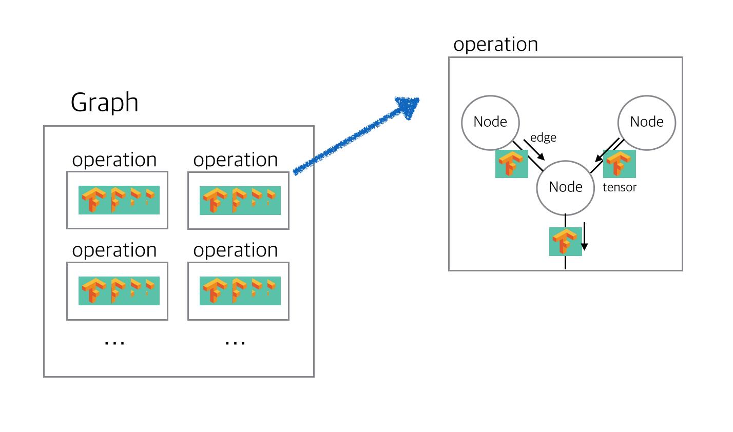 graph_operation