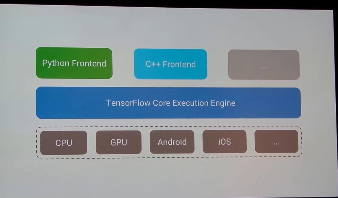 TensorFlow Core